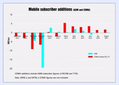 Mobile trends and shares-by technology a...